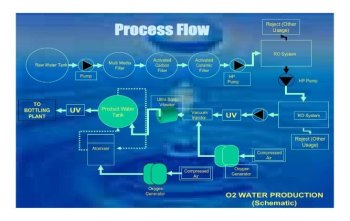 Oxygenated Water Processing Machine