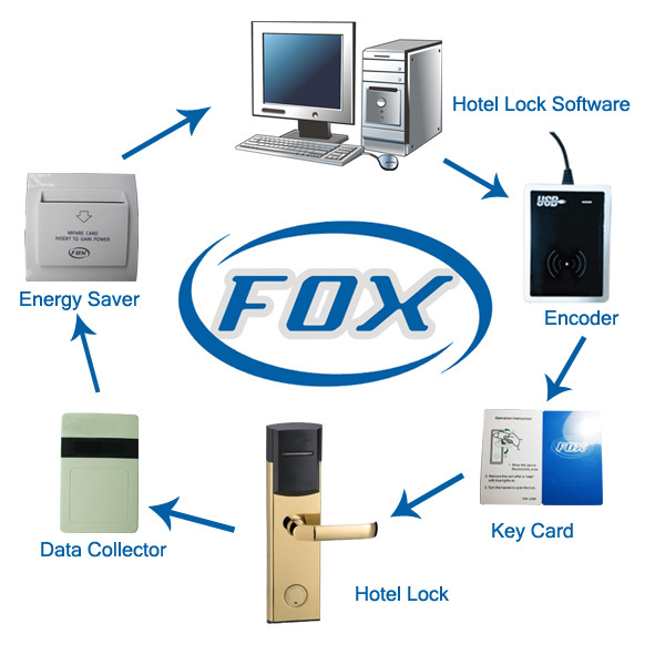 FOX Hotel Key Card Encoder for hotel door locks