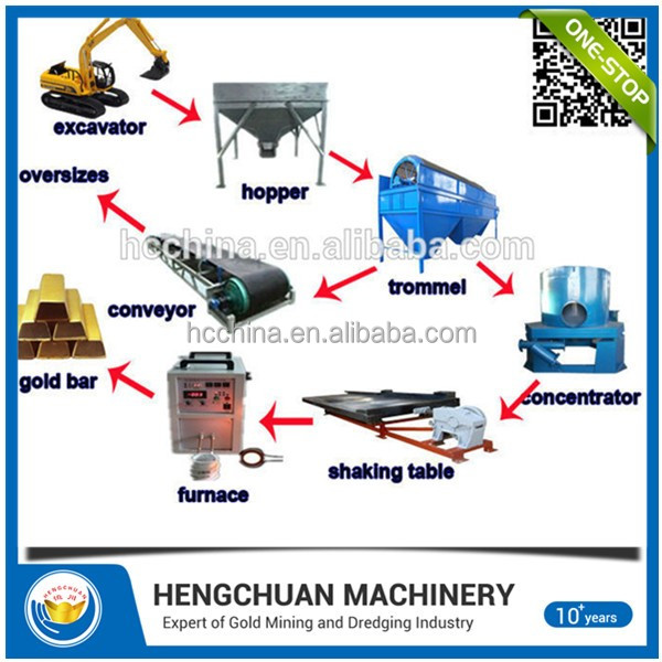 China River Placer Alluvial Small Scale Mini Gold Mining Equipment For Sale