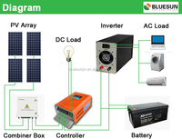 Cheapest price 20kw off-grid home solar electric system kit