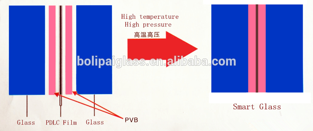 office partition glass PDLC film for decorative laminated glass on sale