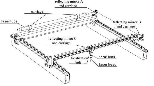 laser machine working principle