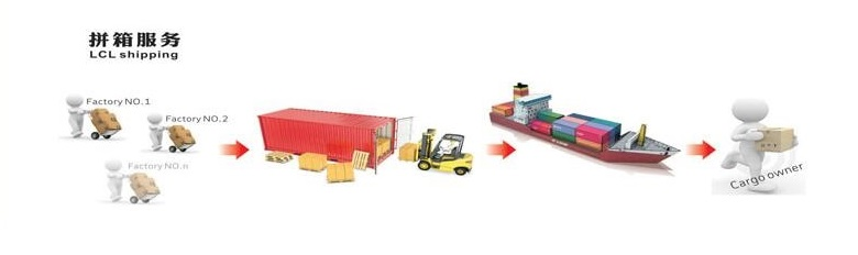 Shipping Container Services From China to ST PAUL ,USA