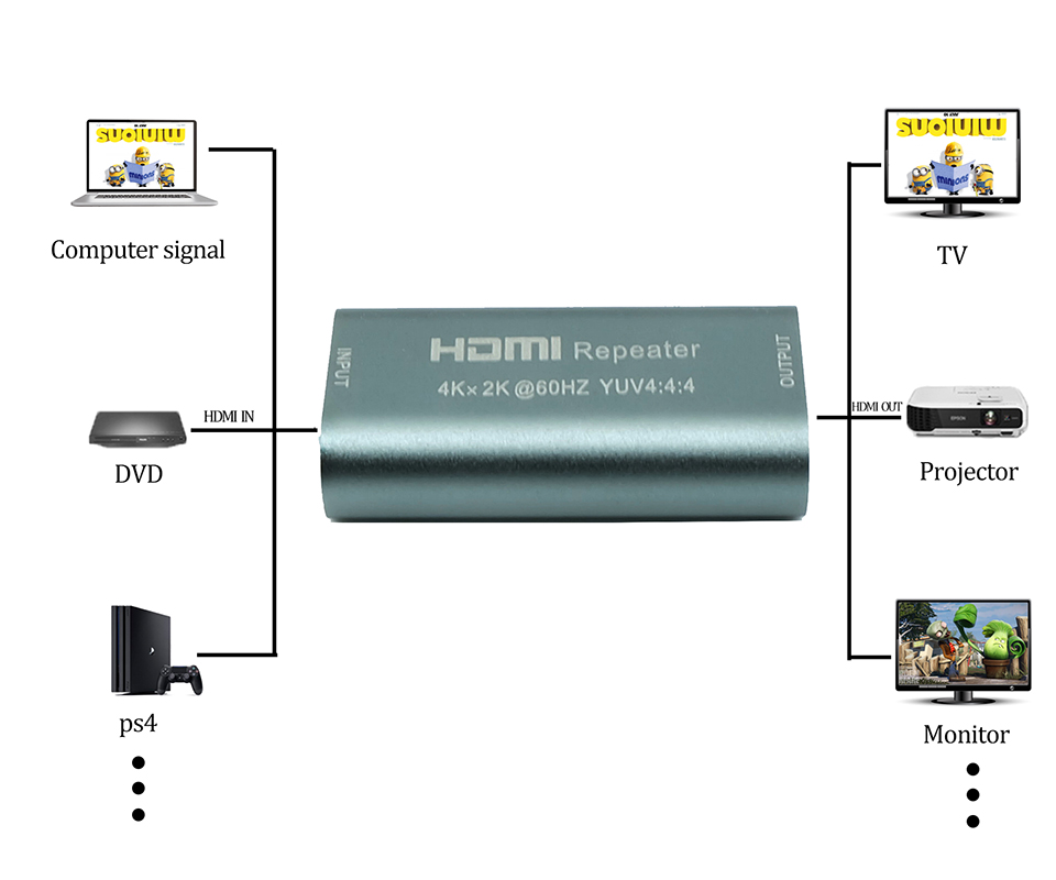 4K*2K MINI HDMI 25M Female to Female repeater