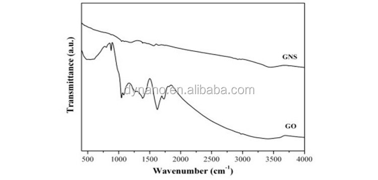 Graphene oxide for Catalytic Materials (Ultrafine graphene oxide nanoparticle powder price)