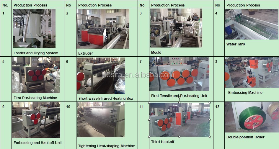 FOSITA high performance PP PET strap making machine