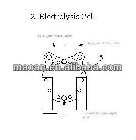 100% Titanium plate Electrolysis Cell SPE technology