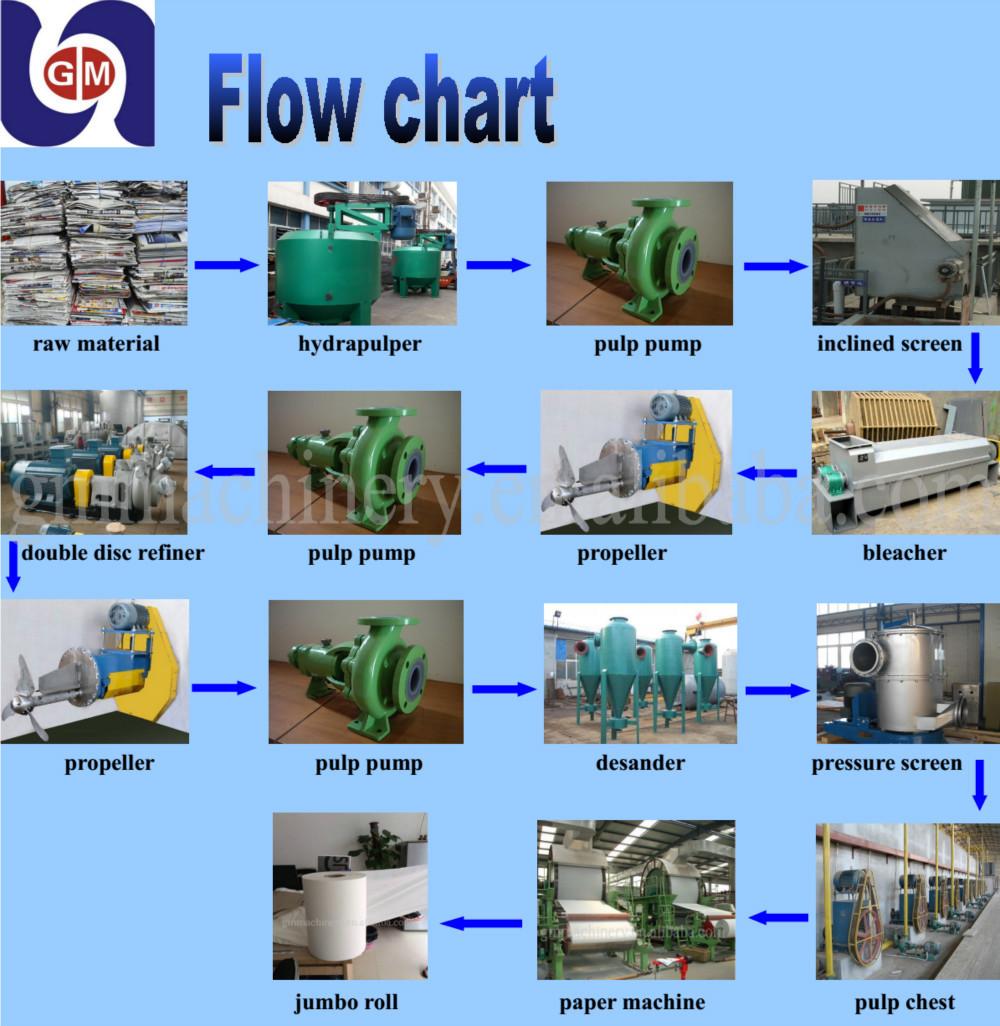 Order a paper mill process