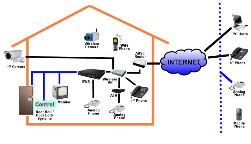 IP PBX (Residential Applications)
