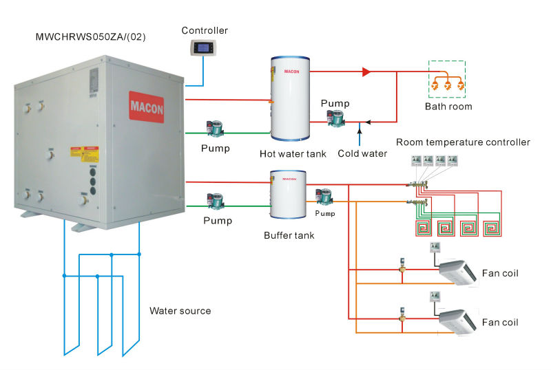 MACON Air&Water Source Heat Pump, Heating&Cooling&Domestic Hot Water energy-saving soluion,panasonic water heater price