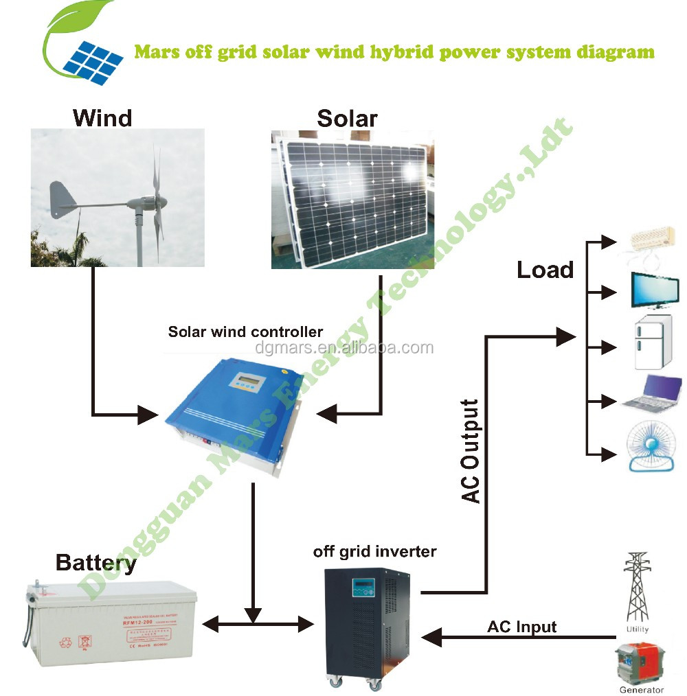 1KW 2KW 3KW 5KW wind generator and solar systems for home