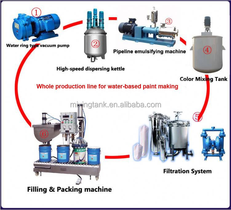china chemical pigment vacuum emulsifying mixer production line in wonderful effect