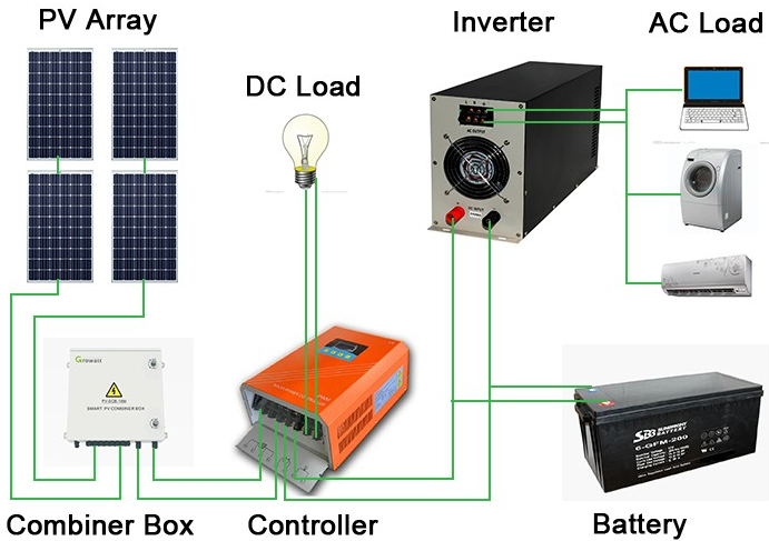 Complete Home Use Solar Power System Solar Backup Power Kits For Homes Remote Industrial