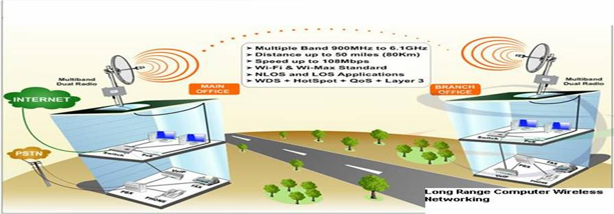 Wireless Networking, Long Range Wireless Networking,Office Wireless Networking,Networking Equipments,Router,Switch,Fiber Optical