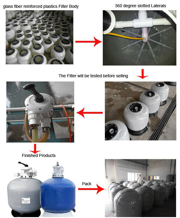 Swimming pool equipment top-mount bobbin wound sand filter with 6 ways valve