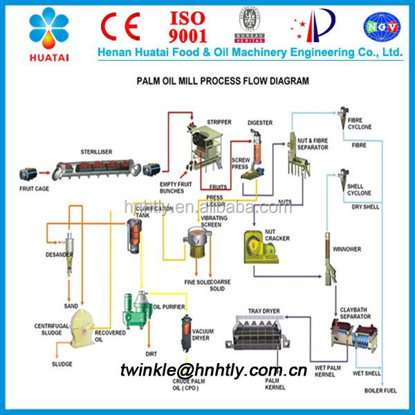 Small Scale crude palm oil refinery machine