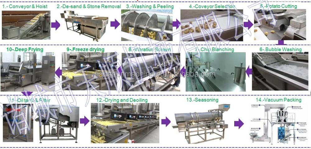 Conveyor Continuous Potato Chips Making Machine and Fryer Machine