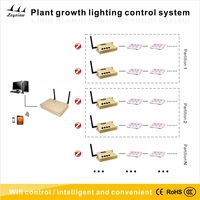 Plant Growth Lighting Control Systemsolar lighting system wireless led lighting control system access control system