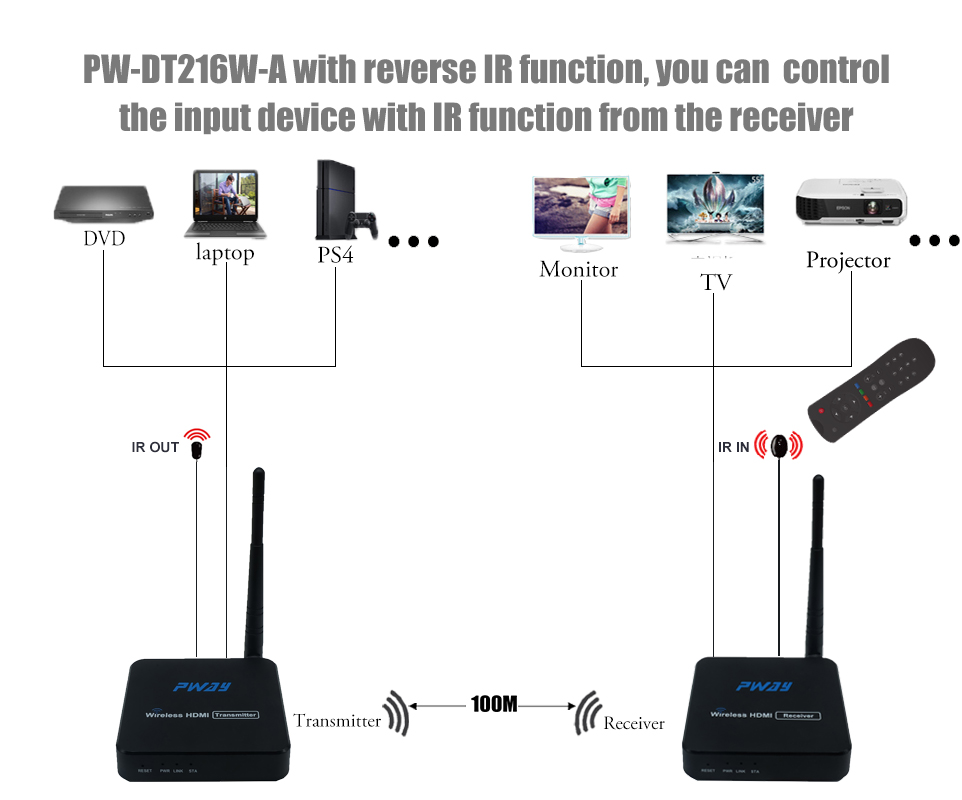 PW-DT216W-A Wireless HDMI Extender Adapter Dongle 165ft/50m Over WiFi Support IR HD 1080P Video Digital Audio from Laptop PC Nin