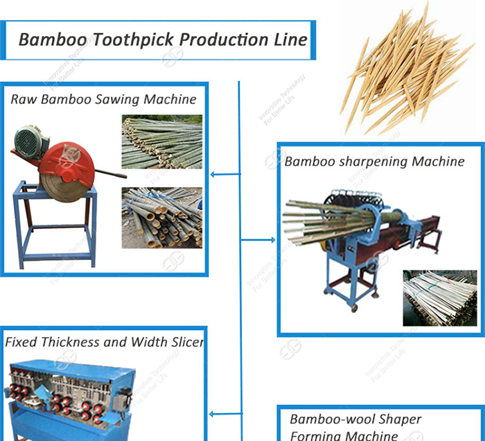 CE Provided Production Line Toothpick Manufacturers Bamboo Skewer Making Machine