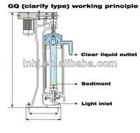 GF105 High Speed Liquid Liquid Solid Separating Continuous Tubular Centrifuge