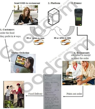 Online Order Thermal Printer can Connect to Web Server and Read the Orders and Print Out the Orders Online