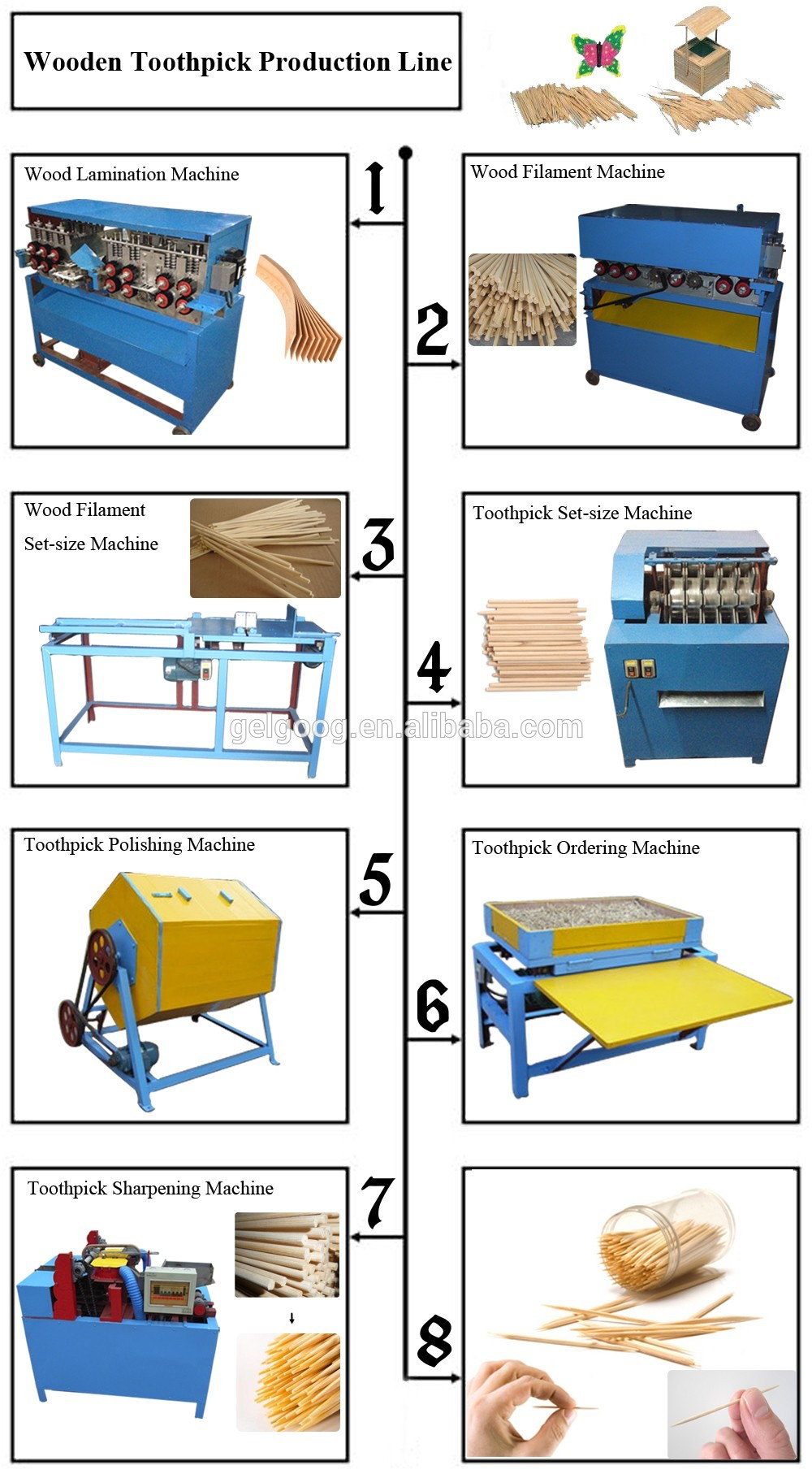 Wooden Toothpick Sharpening Production Line Wood Toothpick Making Machine