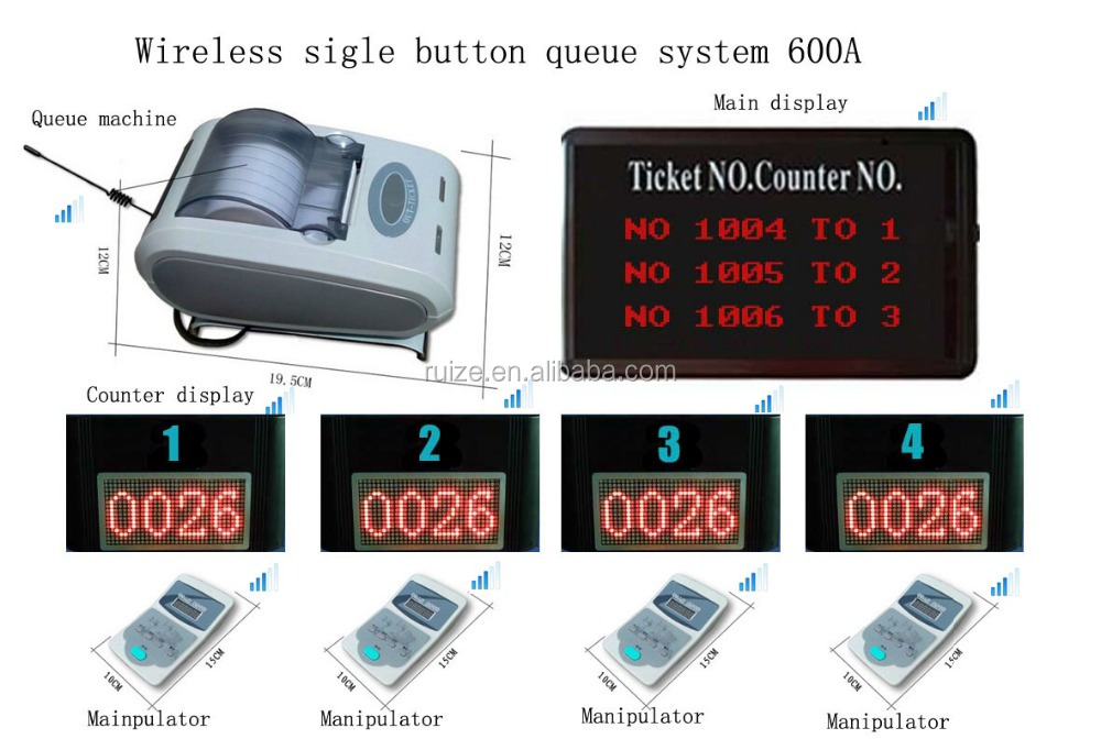 One button ticket dispenser machine wireless queue management system for hospital,clinic,restaurant