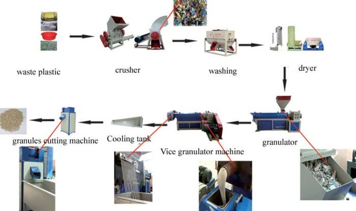 hot sale & high quality plastic granulator With Good Service
