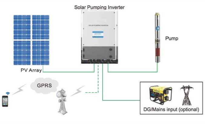 Solar dc to ac inverter built-in mppt controller 380V 220V single phase three phases IP65 Photovoltaic MPPT Solar Pump Inverter