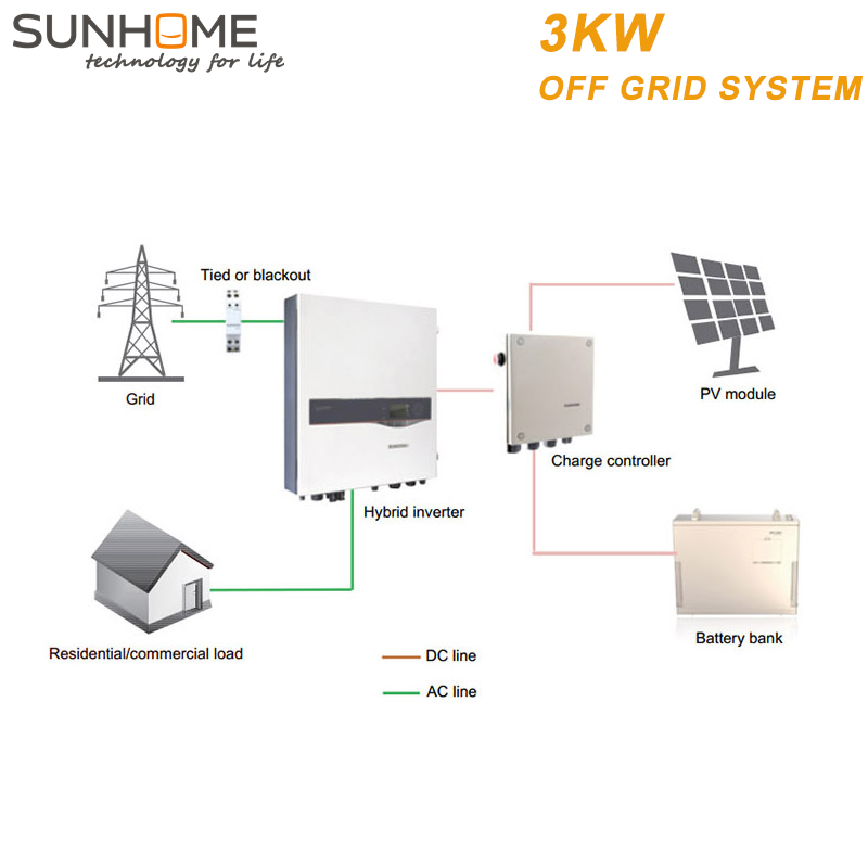 SUNHOME 3KW high reliability solar power system for home pakistan 2.5kw panel efficiency
