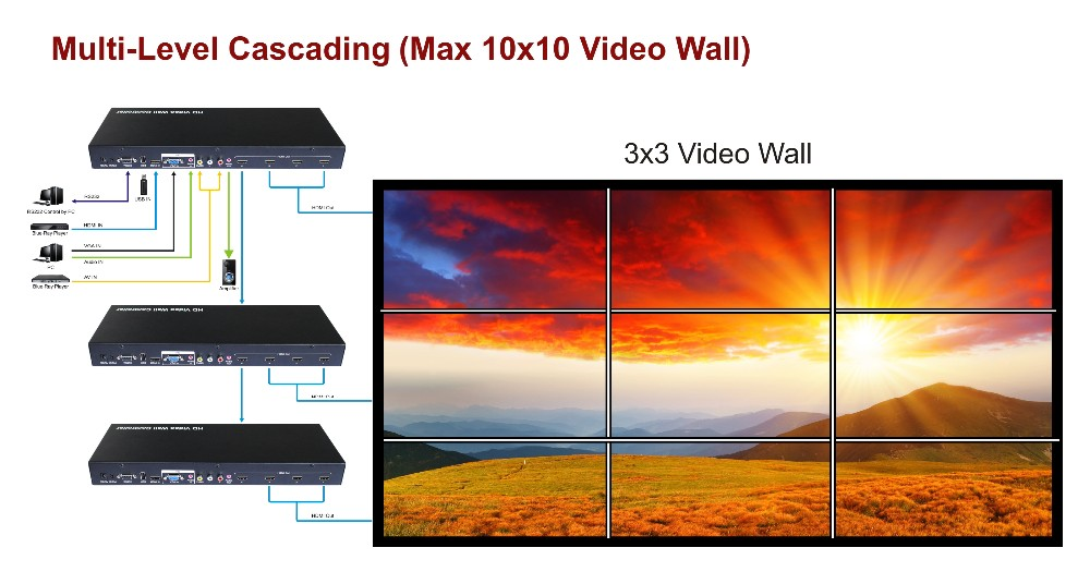 Foxun Full HD 1080p Max 10x10 video wall controller Create a 2x2 / 1x4 / 4x1 video wall processor