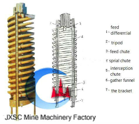 Professional Mineral Processing Gold Placer Spiral Gravity Separator Manufacturer