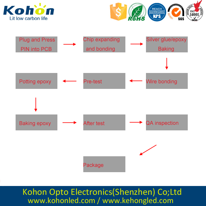 Shenzhen Kohon high-quality 0.80 inch single digit7 segment LED display