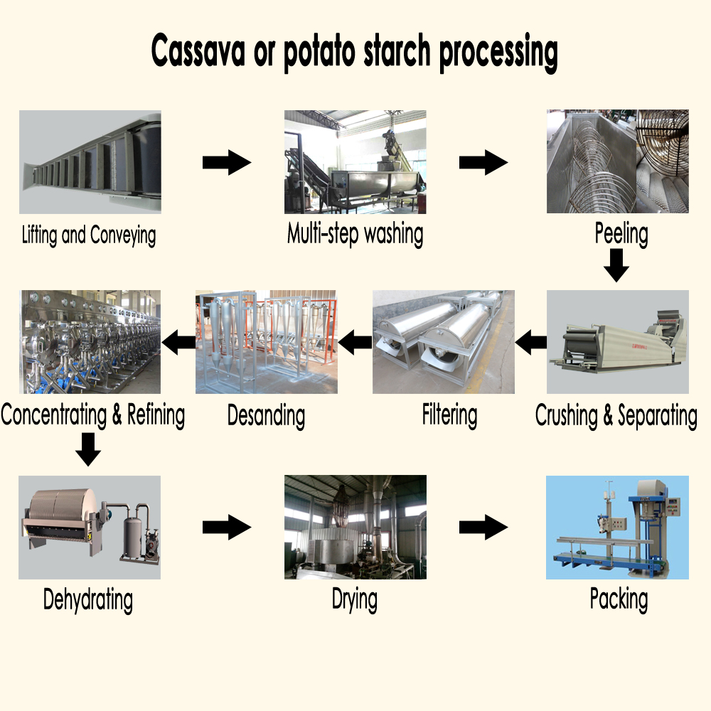 Industrial automatic corn starch making machine