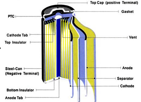 Cylindrical Lifepo4 Inner Structure
