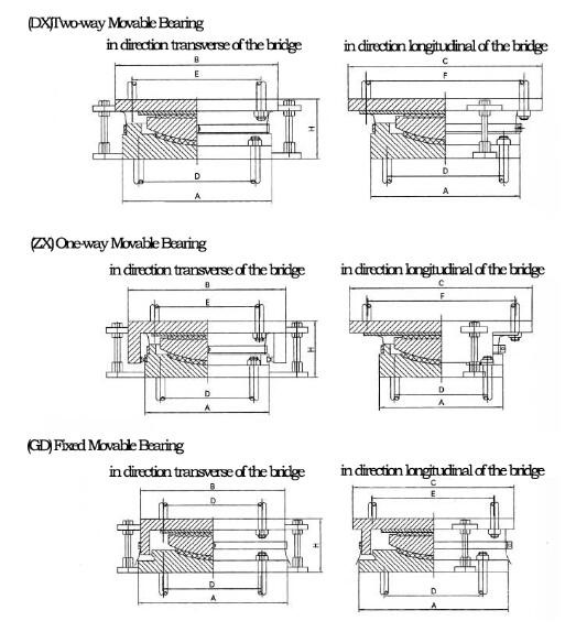 spherical bearings for bridge