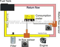 diesel engine fuel consumption system for automobile vehicle and diesel generator