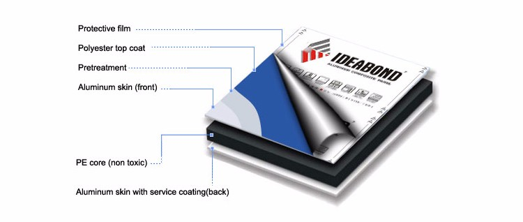 IDEABOND hot sell good price colorful aluminum plastic composite panel/sheet