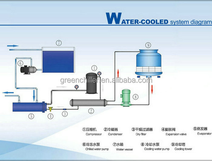 30kw Twin Compressor Water Cooling Chiller Unit Buy Water Cooling