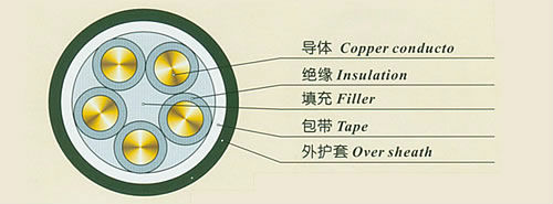 VDE ISO9001,CCC,CQC,EWC approval china battery cable HO5RN-F/H07RN-F electrical cable wire