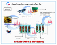 alluvial chrome wash plant mining machinery