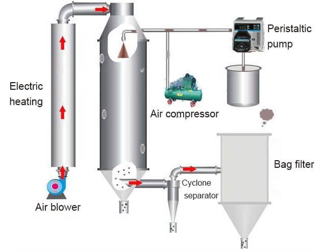 milk spray drying process