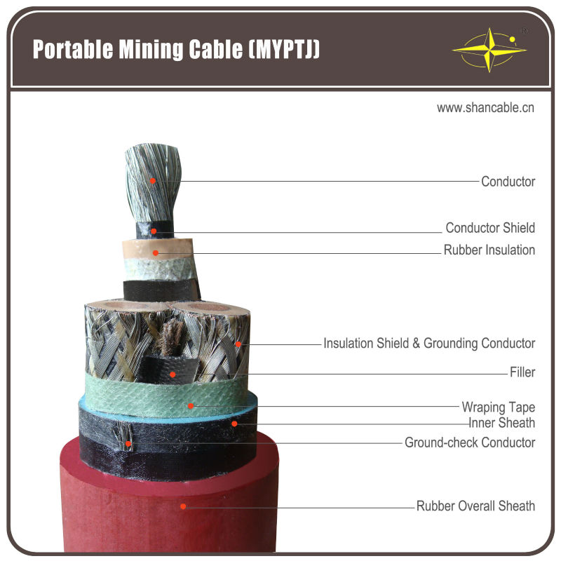 0.6/1KV low voltage armored mining cable made in China