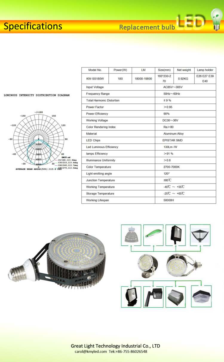 200w led retrofit kits.jpg