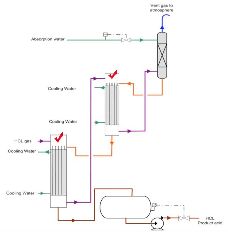 holistic solution provider for hcl synthesis process two
