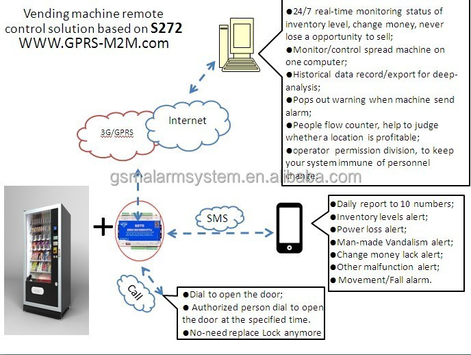 GSM SMS Remote Controller for vending machines remote control