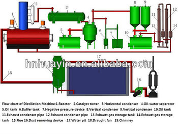 Distillation to diesel fuel refining waste engine oil for Waste motor oil to diesel