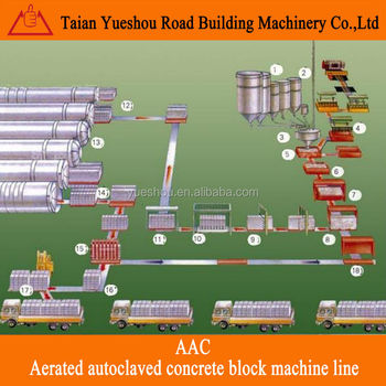 AAC concrete block machine