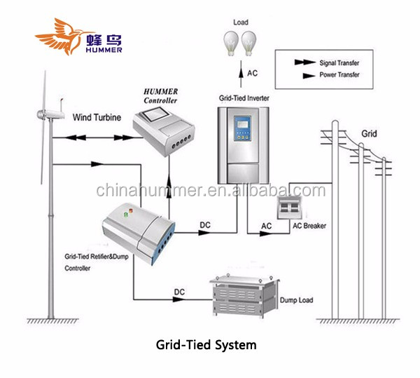 100kw wind generator wind turbine for wind farm